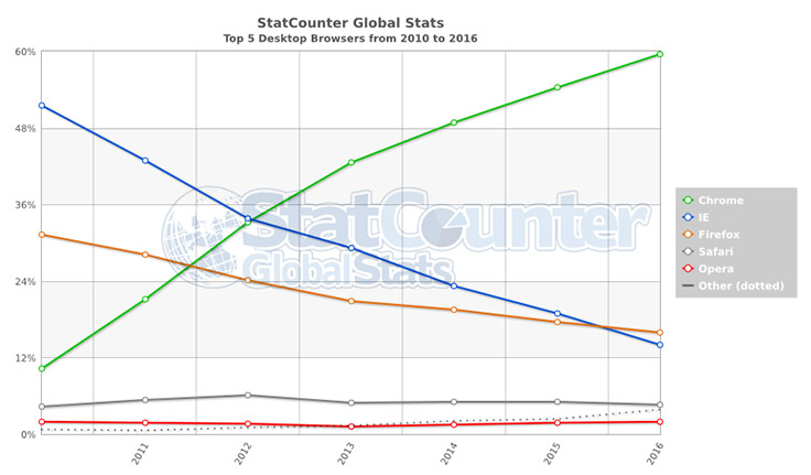 StatCounter-browser-ww-yearly-2010-2016